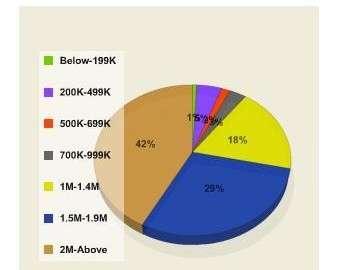 menlo charts